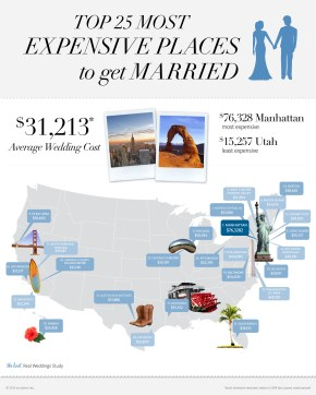 Wedding Wednesday: Most expensive places to get married
